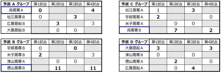 img_kousenrobocon2019_hokaido_tyugoku_010.jpg