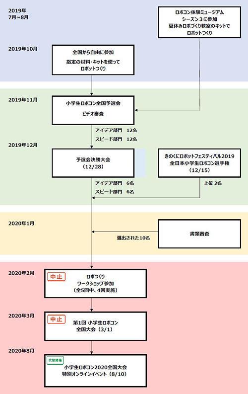 img_robocon_syogaku2020_online-event_001-1.jpg