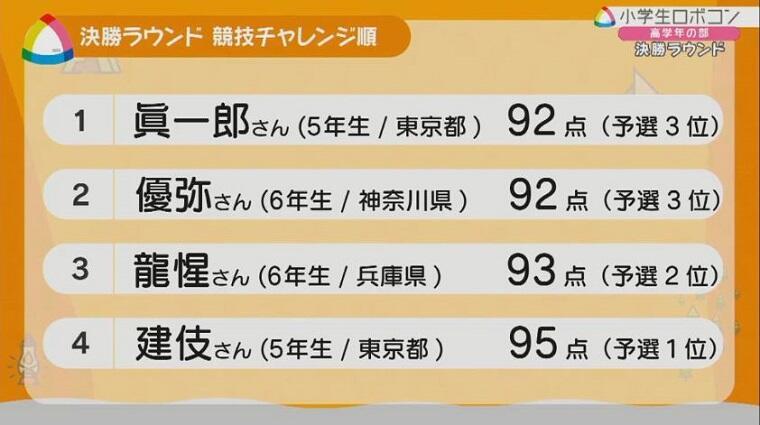 img_robocon_syogaku2021_zenkoku2_038.JPG